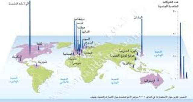 الآثار الاقتصادية والاجتماعية للشركات المتعددة الجنسيات