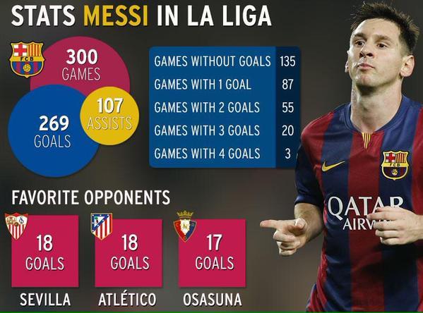 أرقام قياسية لميسي في الليغا مع برشلونة