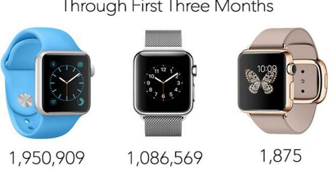 آبل باعت 3 مليون ساعة ذكية منذ طرحها