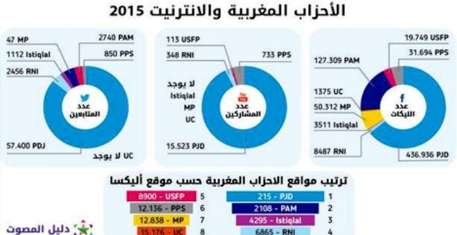 الأحزاب المغربية تسعى لكسب السباق الانتخابي عبر شبكة الانترنيت