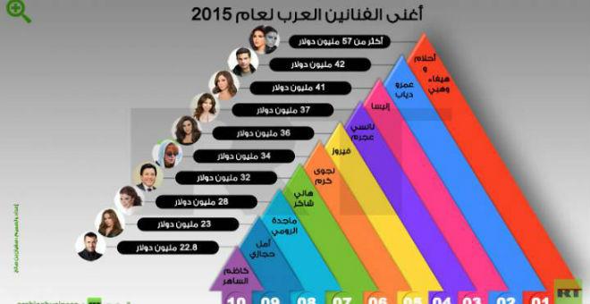 أحلام تتصدر قائمة أغنى الفنانين العرب لسنة 2015