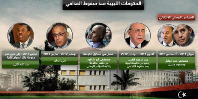 الحكومات الليبية