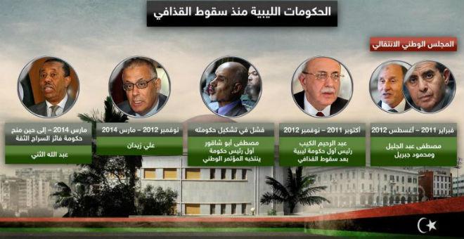 ليبيا.. أحداث تتسارع وحكومات تتوالى