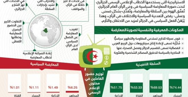 صورة المعارضة الجزائرية في الإعلام الرسمي: الواقع والتمثُّلات