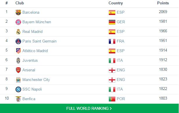 منطقيا نطاق أغلق التصنيف العالمي للأندية لكرة القدم Alterazioni Org
