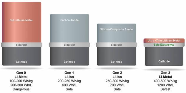 07sep16-MIT-Li-metal-Li-ion-632