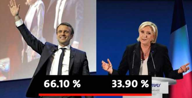 النتائج النهائية: ماكرون انتخب بنسبة 66,10 % من الأصوات مقابل 33,90 % للوبين